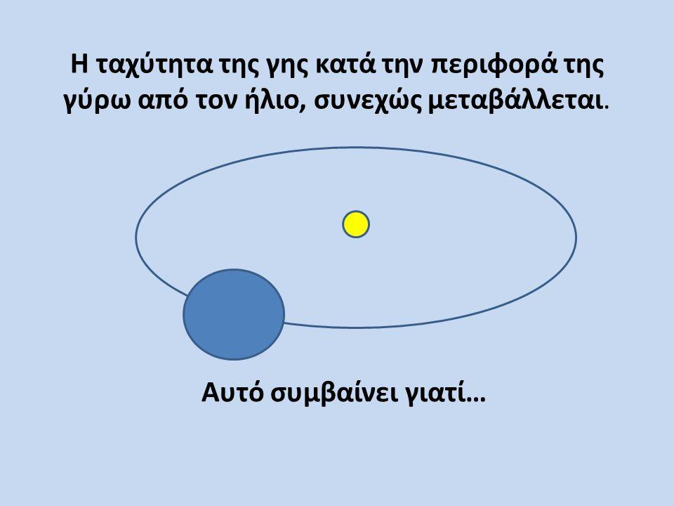 Η ταχύτητα της γης κατά την περιφορά της γύρω από τον ήλιο, συνεχώς μεταβάλλεται.