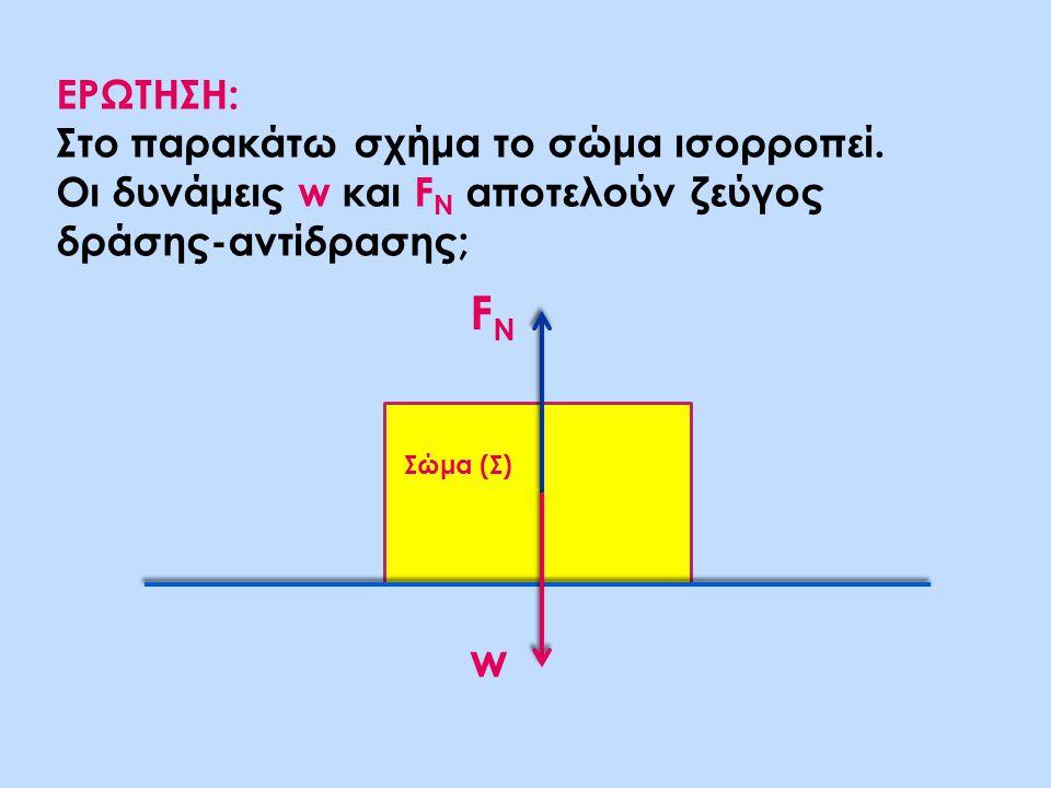 FΝ w ΕΡΩΤΗΣΗ: Στο παρακάτω σχήμα το σώμα ισορροπεί.