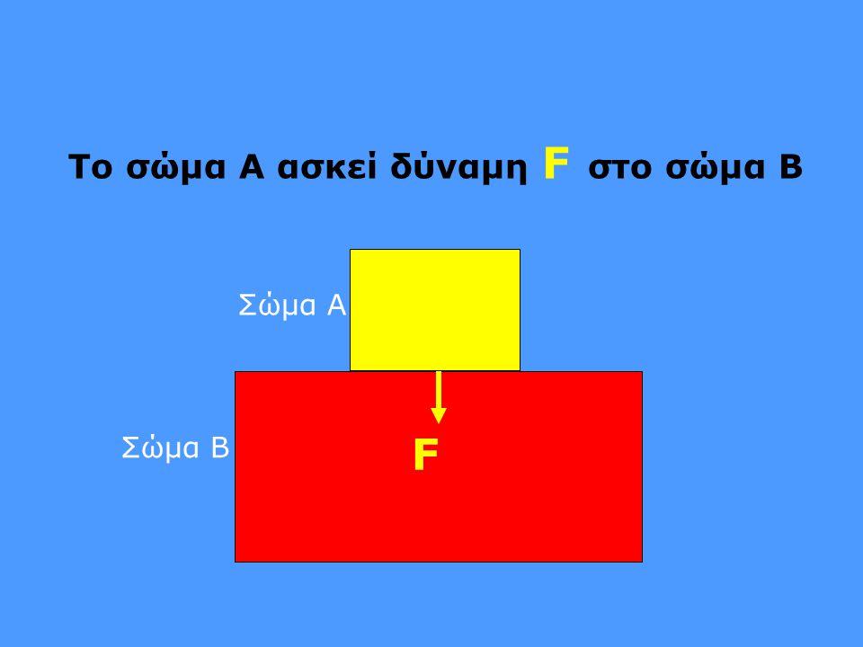 Το σώμα Α ασκεί δύναμη F στο σώμα Β