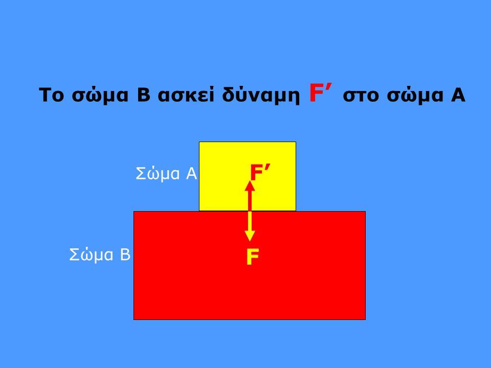 Το σώμα B ασκεί δύναμη F' στο σώμα A