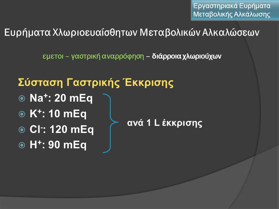 Σύσταση Γαστρικής Έκκρισης Νa+: 20 mEq K+: 10 mEq Cl-: 120 mEq