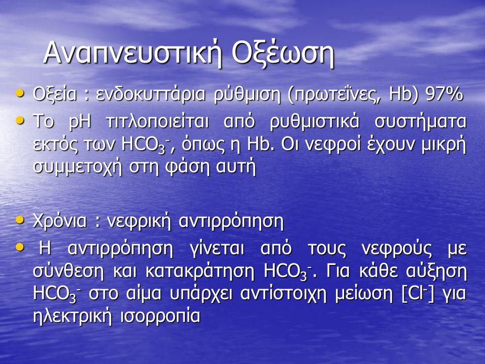 Αναπνευστική Οξέωση Οξεία : ενδοκυττάρια ρύθμιση (πρωτεΐνες, Hb) 97%