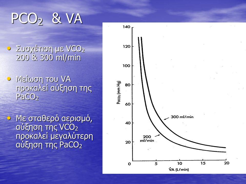 PCO2 & VA Συσχέτιση με VCO2 200 & 300 ml/min