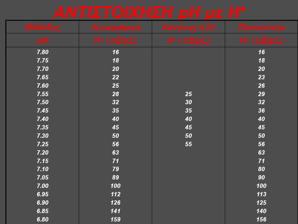 ΑΝΤΙΣΤΟΙΧΗΣΗ pH με Η+ Μέθοδος Λογαριθμική Κανόνας 0,01 Ποσοστιαία pH