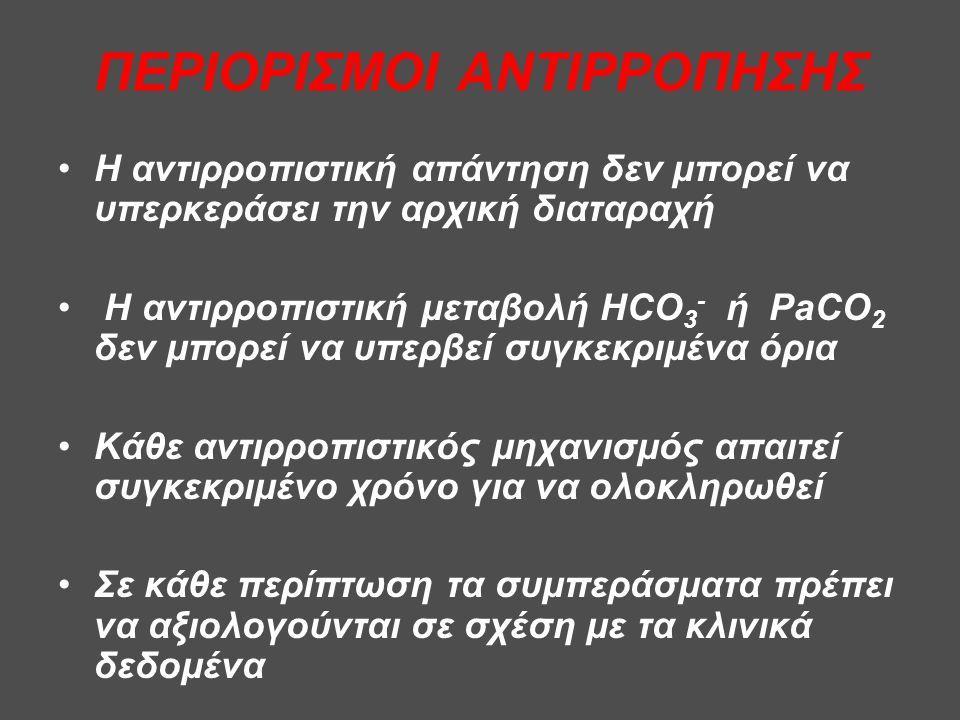 ΠΕΡΙΟΡΙΣΜΟΙ ΑΝΤΙΡΡΟΠΗΣΗΣ