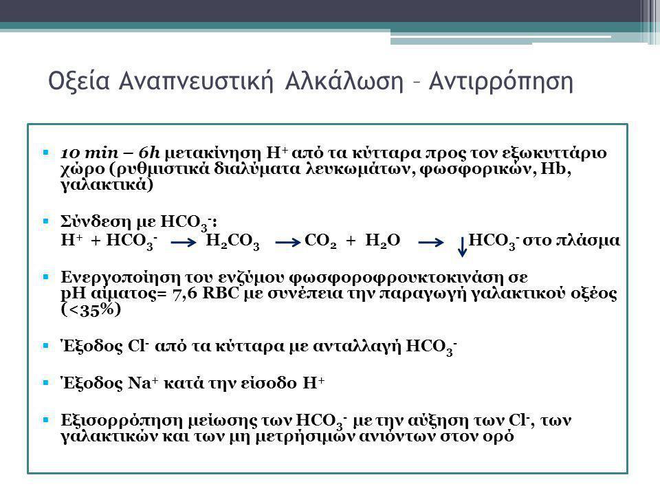 Οξεία Αναπνευστική Αλκάλωση – Αντιρρόπηση