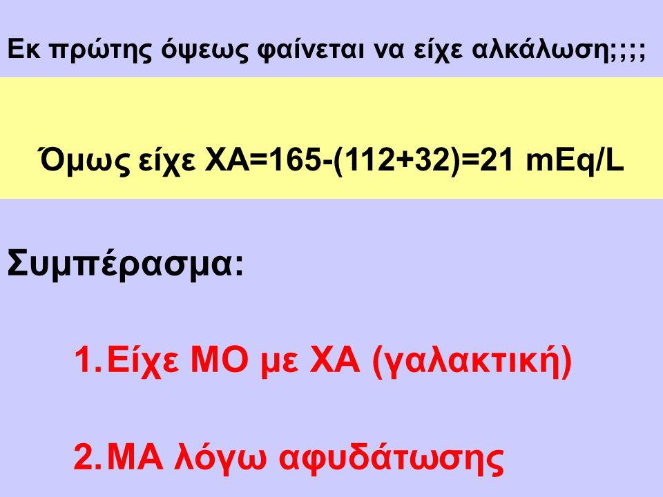 (Διάγνωση συγκαλυμμένης ΜΟ) Όμως είχε ΧΑ=165-(112+32)=21 mEq/L