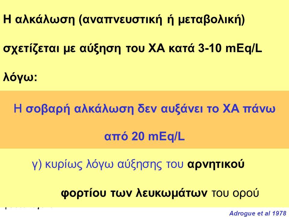 Η σοβαρή αλκάλωση δεν αυξάνει το ΧΑ πάνω από 20 mEq/L