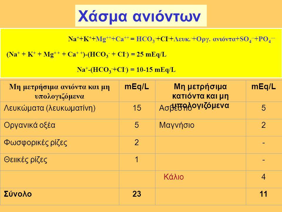Χάσμα ανιόντων Μη μετρήσιμα ανιόντα και μη υπολογιζόμενα mEq/L