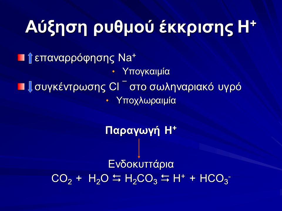 Αύξηση ρυθμού έκκρισης H+