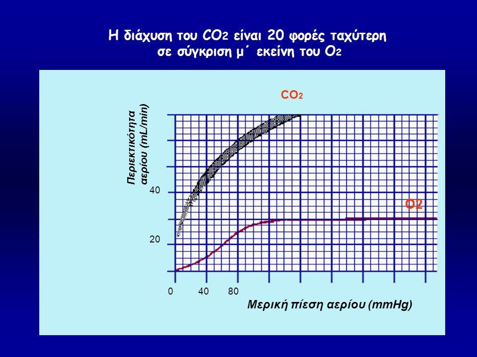 Η διάχυση του CO2 είναι 20 φορές ταχύτερη σε σύγκριση μ΄ εκείνη του Ο2