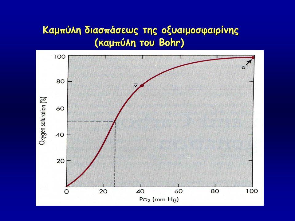 Καμπύλη διασπάσεως της oξυαιμοσφαιρίνης