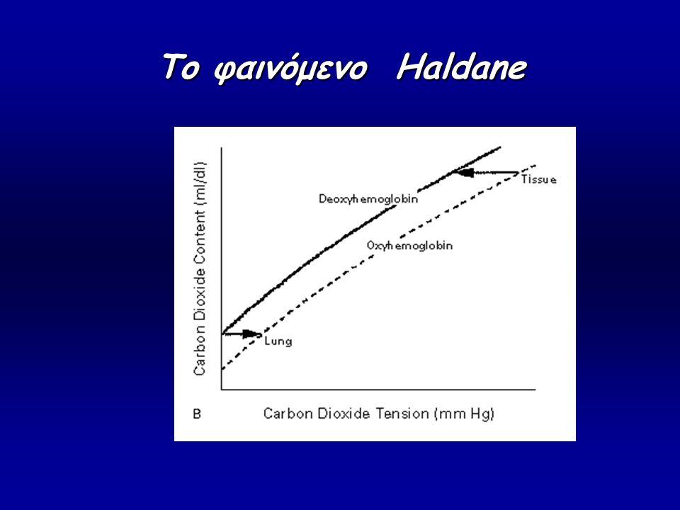Το φαινόμενο Haldane