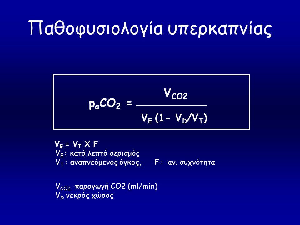 Παθοφυσιολογία υπερκαπνίας