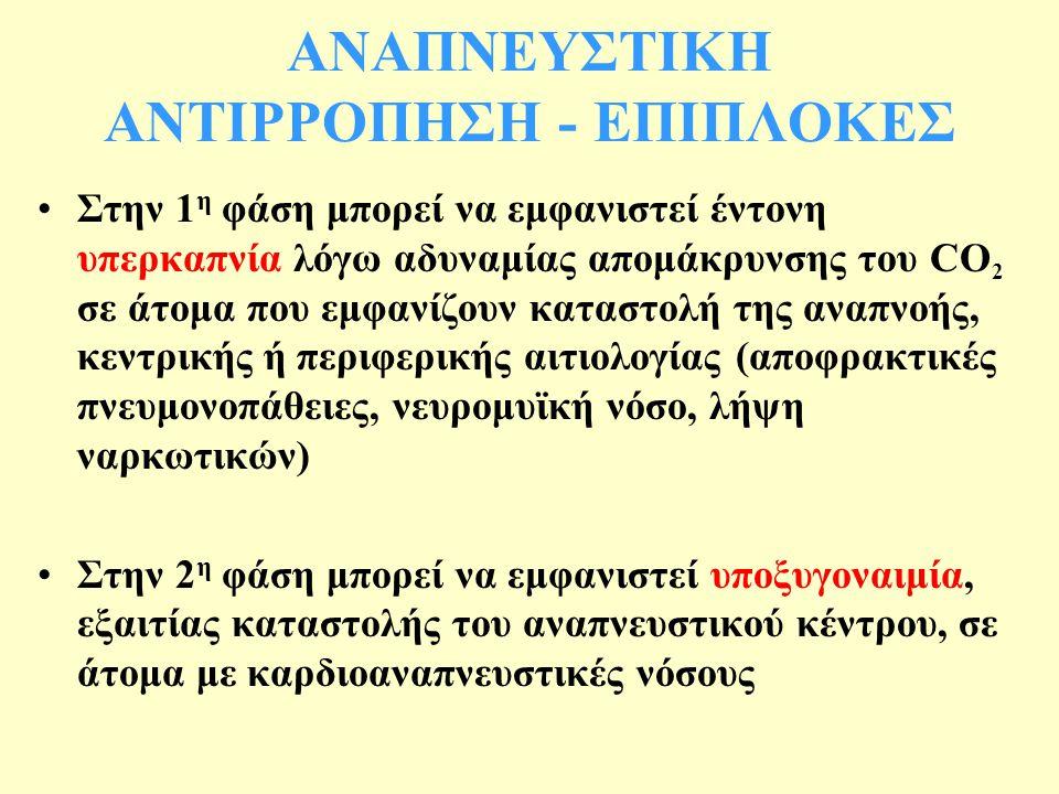 ΑΝΑΠΝΕΥΣΤΙΚΗ ΑΝΤΙΡΡΟΠΗΣΗ - ΕΠΙΠΛΟΚΕΣ