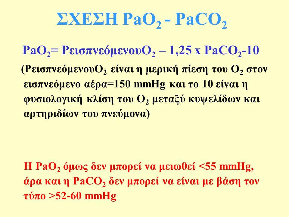 ΣΧΕΣΗ PaO2 - PaCO2 PaO2= PεισπνεόμενουO2 – 1,25 x PaCO2-10