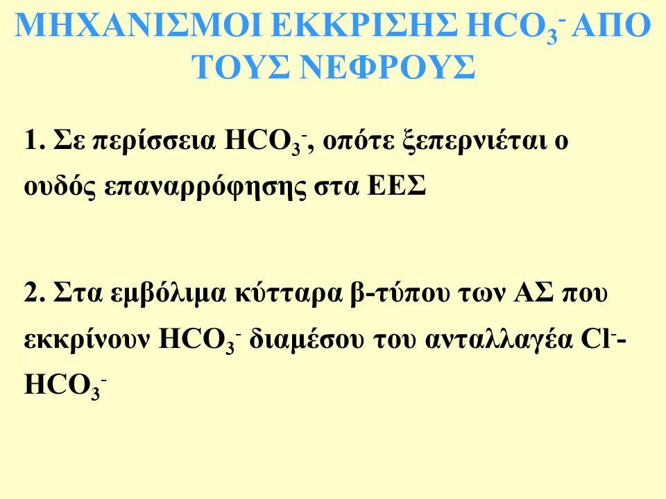 ΜΗΧΑΝΙΣΜΟΙ ΕΚΚΡΙΣΗΣ HCO3- ΑΠΟ ΤΟΥΣ ΝΕΦΡΟΥΣ