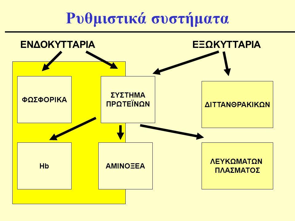 Ρυθμιστικά συστήματα ΕΝΔΟΚΥΤΤΑΡΙΑ ΕΞΩΚΥΤΤΑΡΙΑ ΦΩΣΦΟΡΙΚΑ ΣΥΣΤΗΜΑ