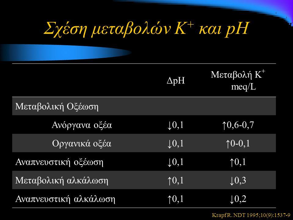 Σχέση μεταβολών Κ+ και pH