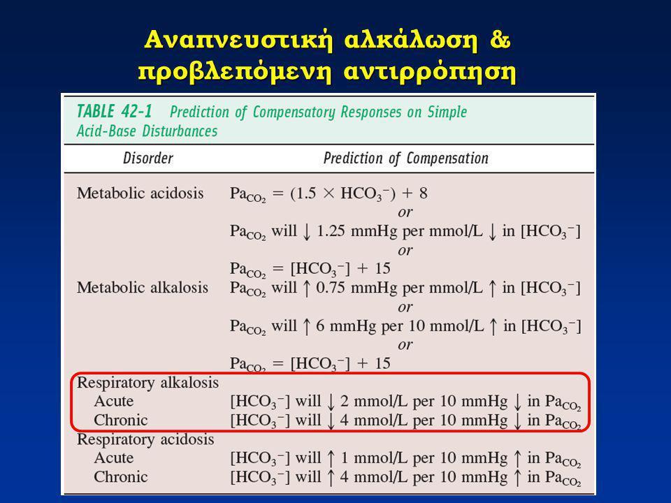 Αναπνευστική αλκάλωση & προβλεπόμενη αντιρρόπηση