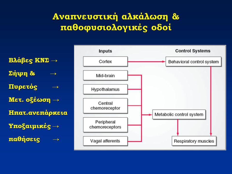 Αναπνευστική αλκάλωση & παθοφυσιολογικές οδοί