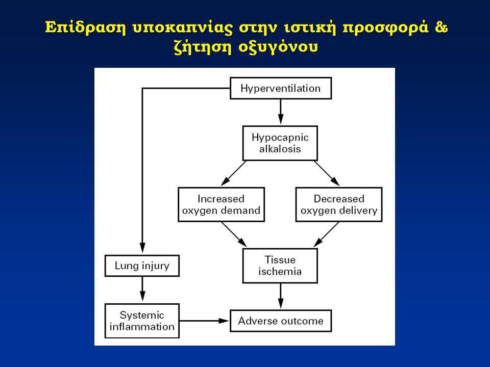 Επίδραση υποκαπνίας στην ιστική προσφορά & ζήτηση οξυγόνου