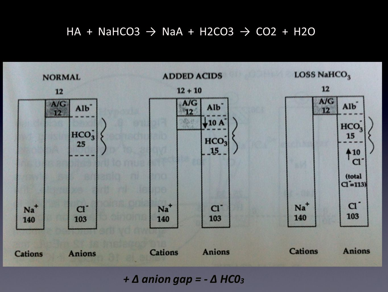 HA + NaHCO3 → NaA + H2CO3 → CO2 + H2O