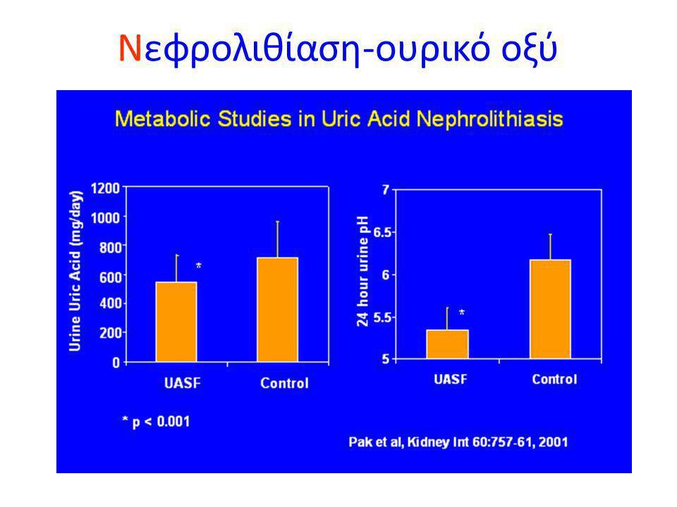 Νεφρολιθίαση-ουρικό οξύ