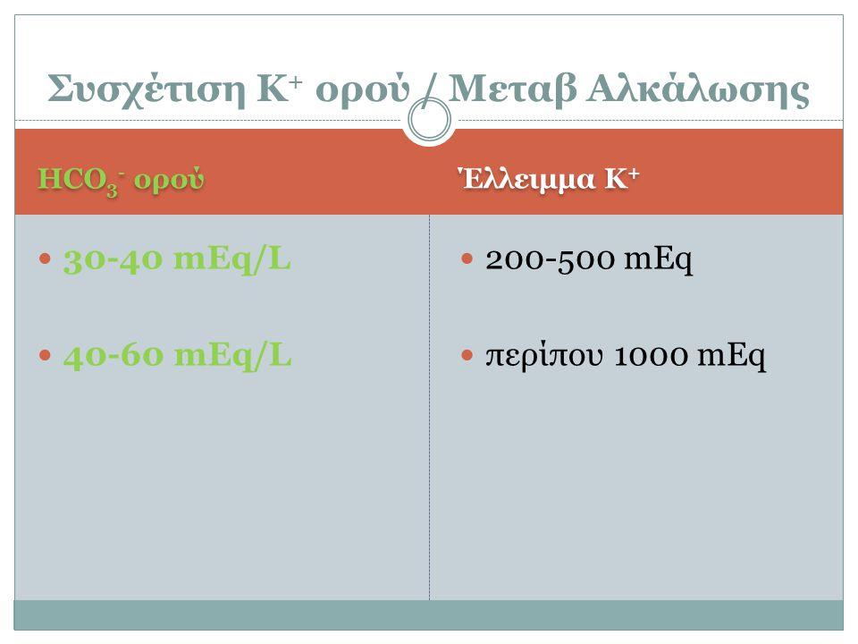Συσχέτιση Κ+ ορού / Μεταβ Αλκάλωσης