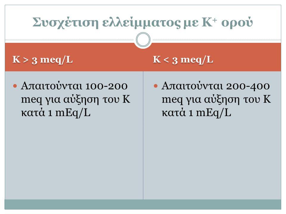 Συσχέτιση ελλείμματος με Κ+ ορού