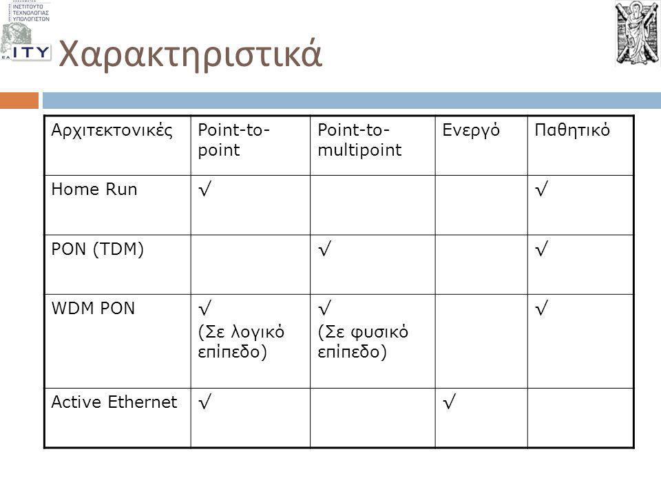 Χαρακτηριστικά Αρχιτεκτονικές Point-to-point Point-to-multipoint