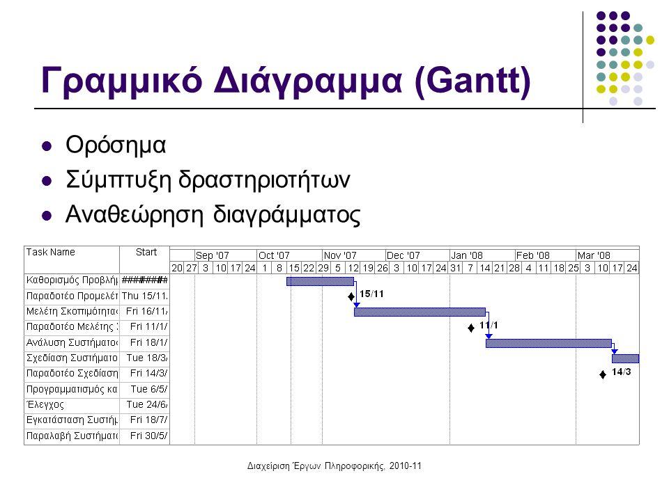 Γραμμικό Διάγραμμα (Gantt)
