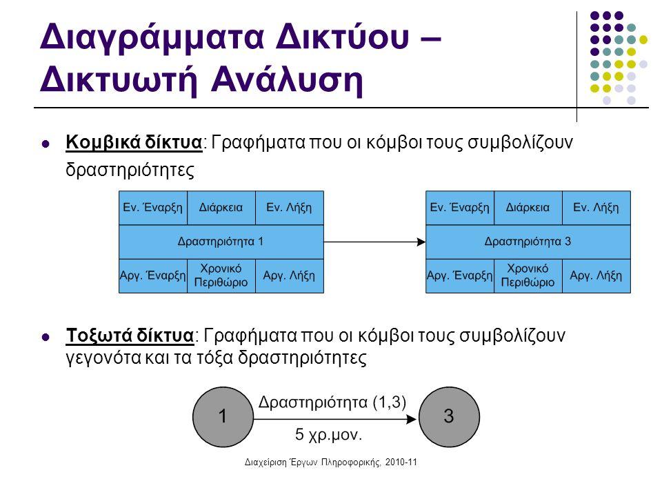 Διαγράμματα Δικτύου – Δικτυωτή Ανάλυση