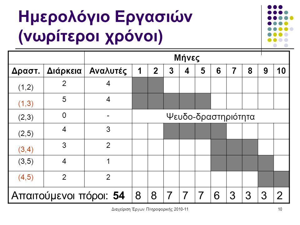Ημερολόγιο Εργασιών (νωρίτεροι χρόνοι)