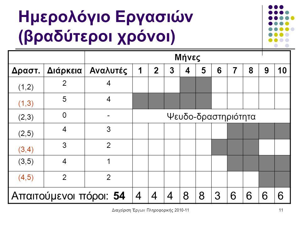 Ημερολόγιο Εργασιών (βραδύτεροι χρόνοι)