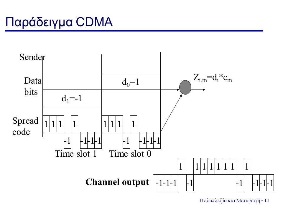 Παράδειγμα CDMA d1=-1 d0=1 Sender Data bits 1 -1 Zi,m=di*cm