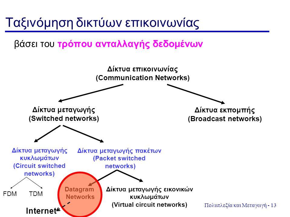 Ταξινόμηση δικτύων επικοινωνίας