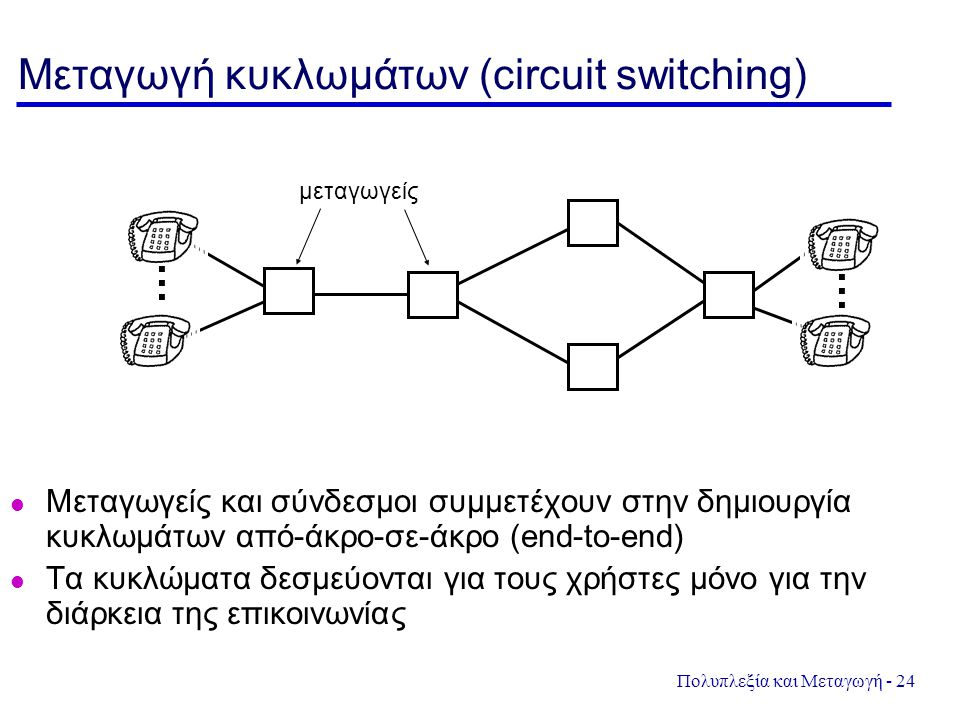 Μεταγωγή κυκλωμάτων (circuit switching)