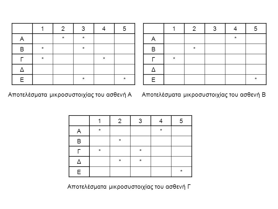 1. 2. 3. 4. 5. Α. * Β. Γ. Δ. Ε. 1. 2. 3. 4. 5. Α. * Β. Γ. Δ. Ε. Αποτελέσματα μικροσυστοιχίας του ασθενή Α.
