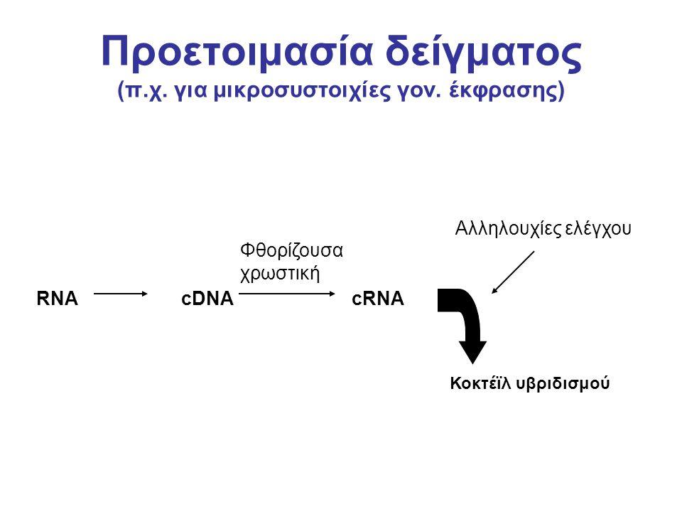 Προετοιμασία δείγματος (π.χ. για μικροσυστοιχίες γον. έκφρασης)
