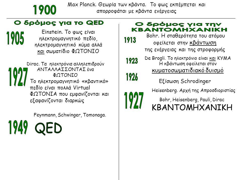 Max Planck. Θεωρία των κβάντα