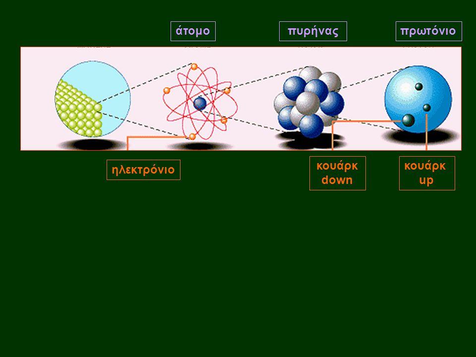 άτομο πυρήνας πρωτόνιο κουάρκ down κουάρκ up ηλεκτρόνιο