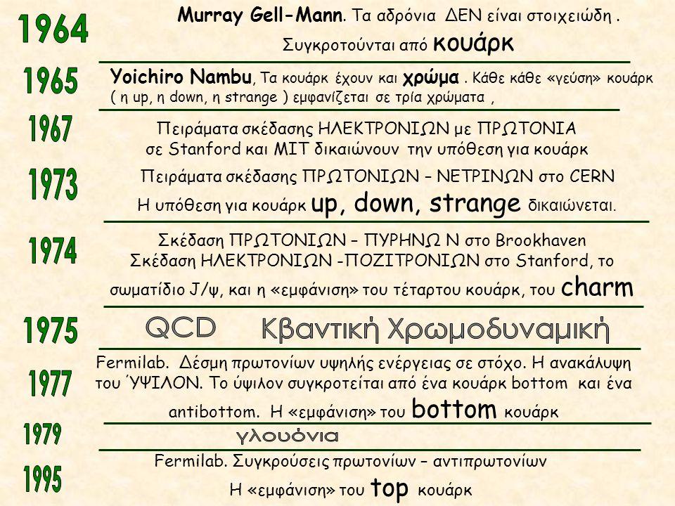 Murray Gell-Mann. Τα αδρόνια ΔΕΝ είναι στοιχειώδη