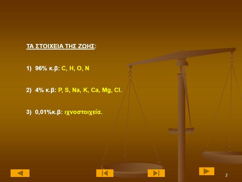 ΤΑ ΣΤΟΙΧΕΙΑ ΤΗΣ ΖΩΗΣ: 96% κ.β: C, H, O, N. 4% κ.β: P, S, Na, K, Ca, Mg, Cl.
