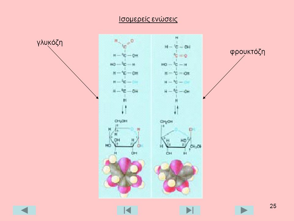γλυκόζη φρουκτόζη Ισομερείς ενώσεις