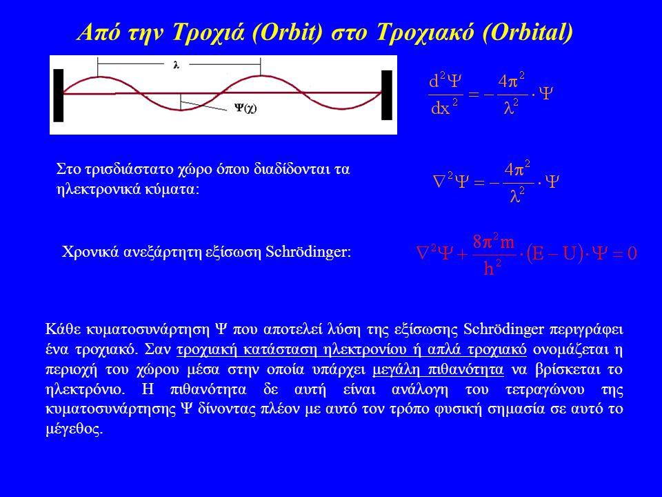 Από την Τροχιά (Orbit) στο Τροχιακό (Orbital)