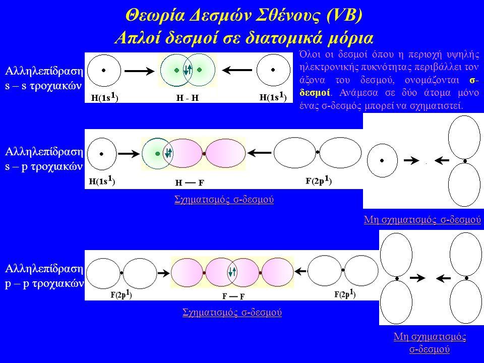 Θεωρία Δεσμών Σθένους (VΒ) Απλοί δεσμοί σε διατομικά μόρια