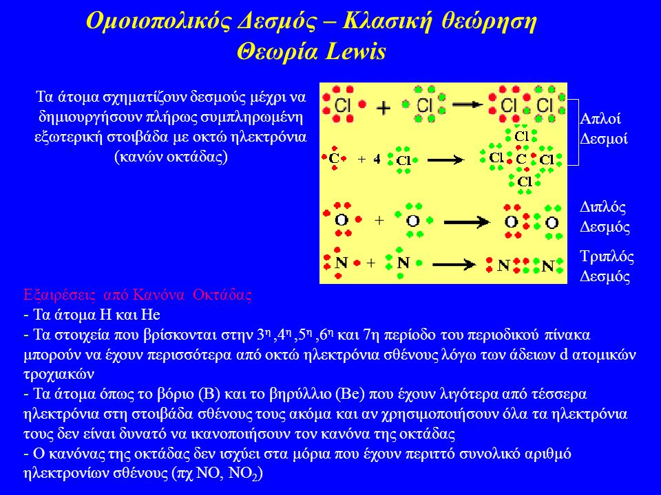 Ομοιοπολικός Δεσμός – Κλασική θεώρηση Θεωρία Lewis