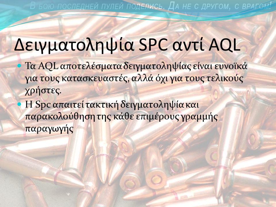 Δειγματοληψία SPC αντί AQL