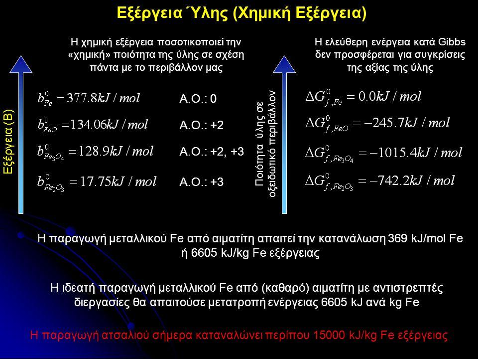 Εξέργεια Ύλης (Χημική Εξέργεια)